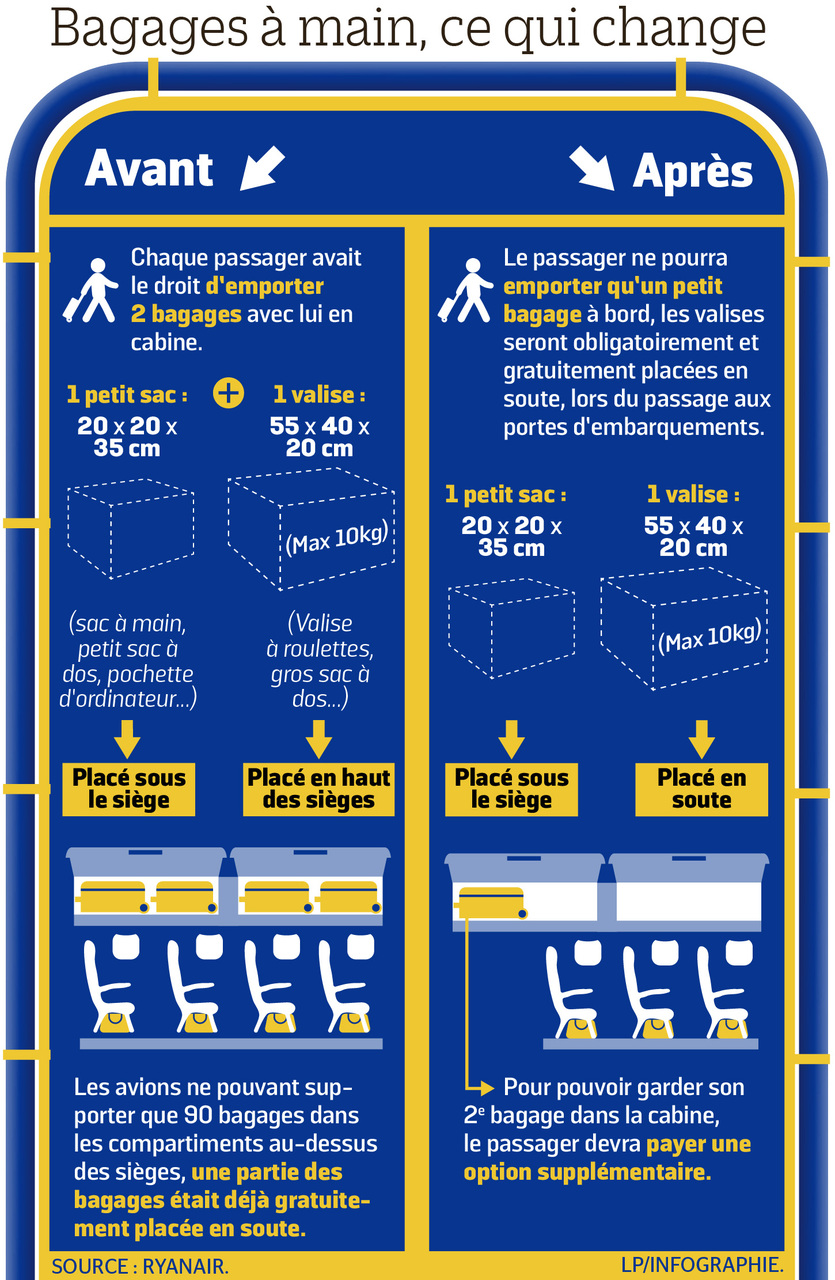 valise en soute ryanair